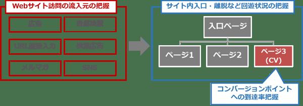 アクセス解析_1