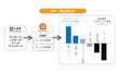 顧客像を可視化し、ターゲットに合ったアプローチを実現!DMPと連携させた「マーケティングリサーチ」の活用術
