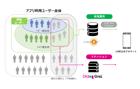 アプリ利用ユーザーへLINE上でのアプローチを実現!DialogOne® For APP