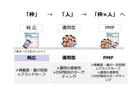 プライベートな広告取引を実現する「PMP(プライベート・マーケット・プレイス)」とは