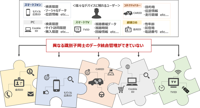 IoT社会における顧客データ管理の課題