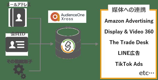 サービス②: 広告配信に対応していないIDの広告配信活用-1