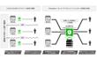 一つのLINE公式アカウントの複数店舗による運用を実現!ストアマネジメント機能のご紹介