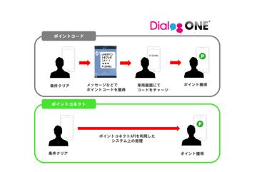 ポイントコネクトを活用し柔軟なキャンペーン設計を実現!~サービス機能・事例のご紹介~
