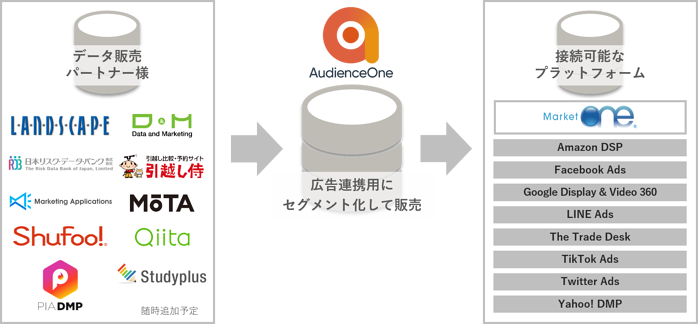 AudienceOne® Data Exchange