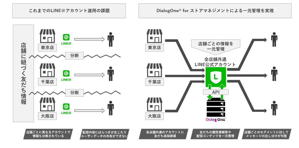 データ line ユーザー