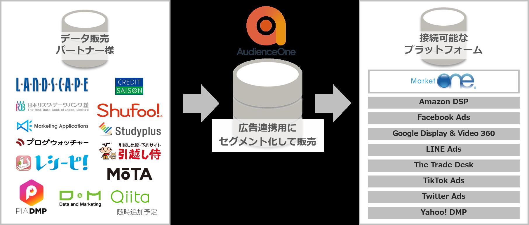 data exchange-2