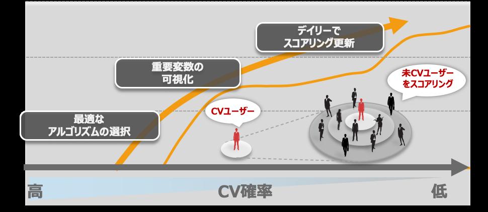 CDP EGG_図③