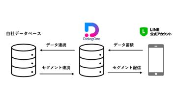 LINE上のアクションデータと「CDP」との自動連携を開始ー新サービス「DialogOne® Connect」をリリースしました