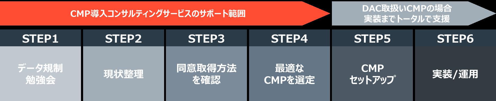 CMPコンサルサービス_フロー
