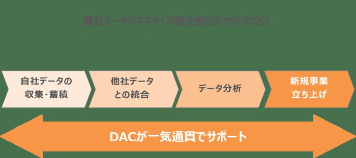DB開発ブログ_2