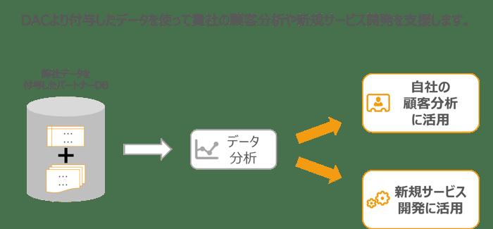 DB開発ブログ_4