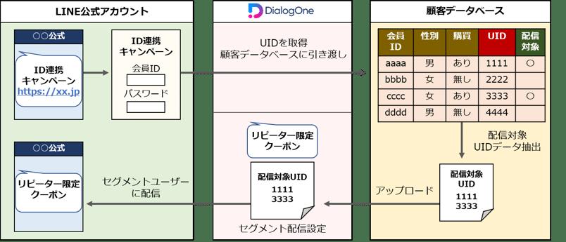 DONE-ID連携_01
