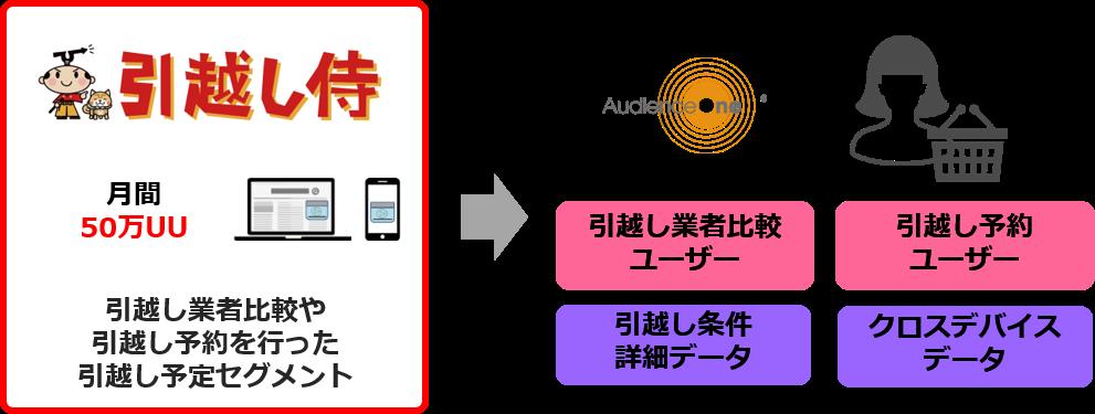 引越し関連データ(株式会社エイチーム引越し侍)