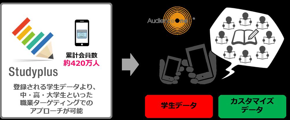 Studyplus 学生データ(スタディプラス株式会社)