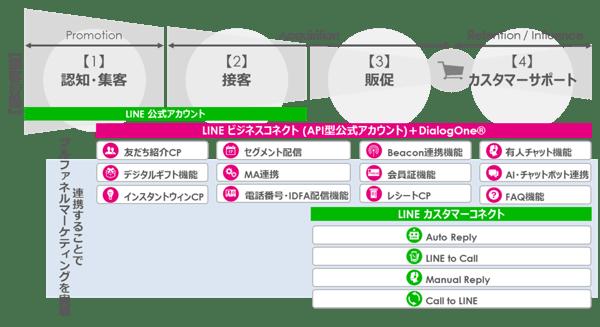 DialogOne連携図