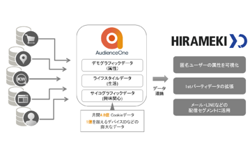 新規連携先のお知らせ:トライベック「HIRAMEKI XD」×AudienceOne Discovery®