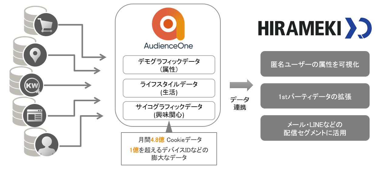 HIRAMEKI XD連携-連携イメージ