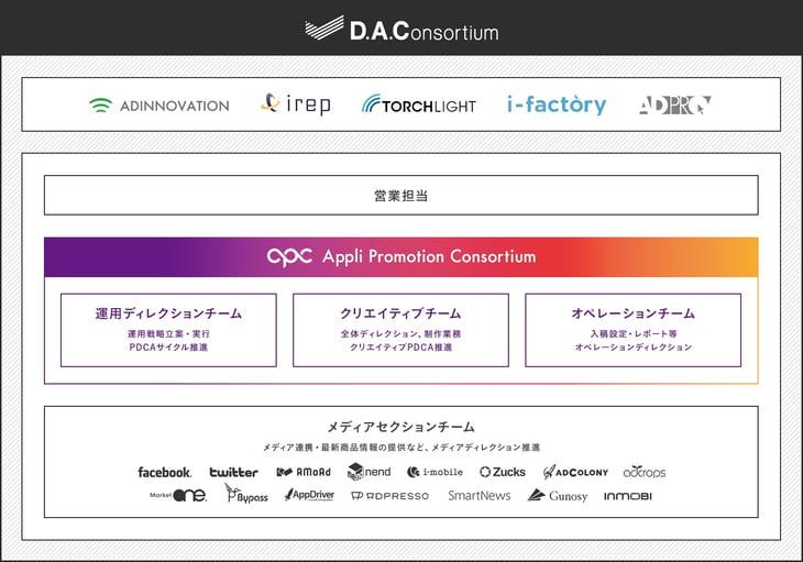 APC組織説明図_2