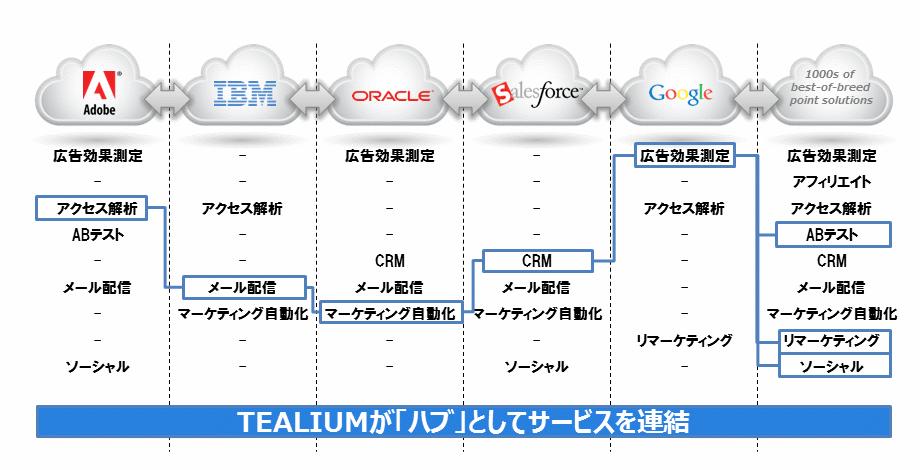 tealium_hub