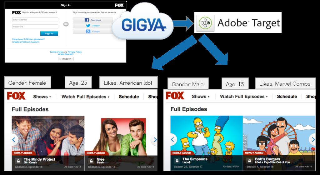GIGYA_case_AT
