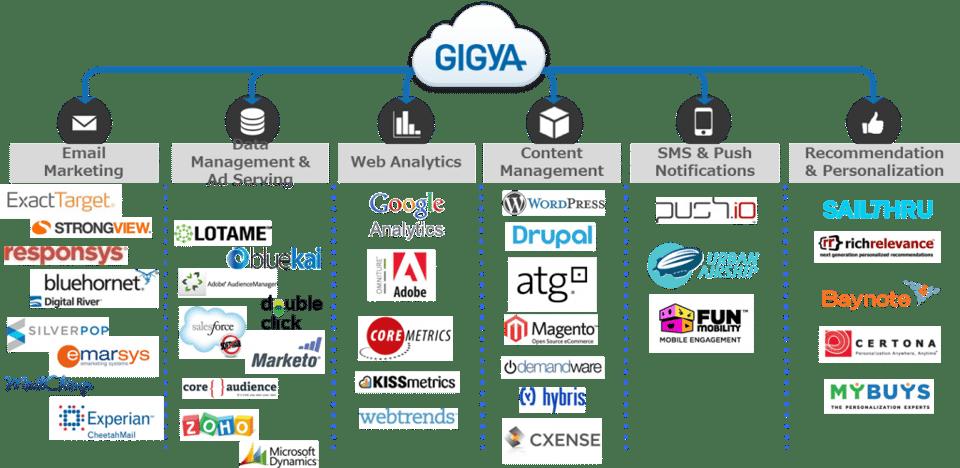 GIGYA_partner
