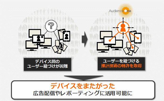 AudienceOne_クロスデバイス