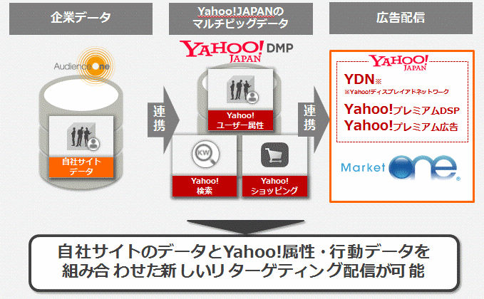 AudienceOne_Yahoo!連携_1