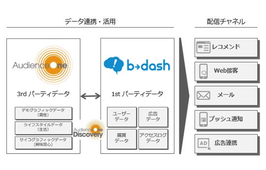 「AudienceOne」と マーケティングプラットフォーム「b→dash」のデータ連携による活用方法をご紹介