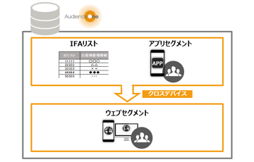 LAP新画面連携対応、クロスデバイス機能拡充 他/AudienceOne® 7月-9月 機能アップデート