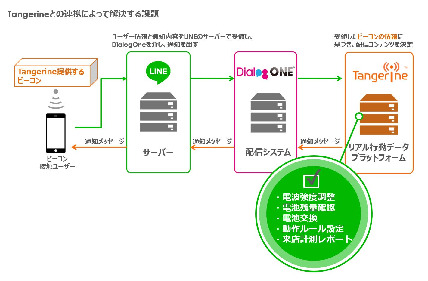 dialogone-link-tangerine-image3