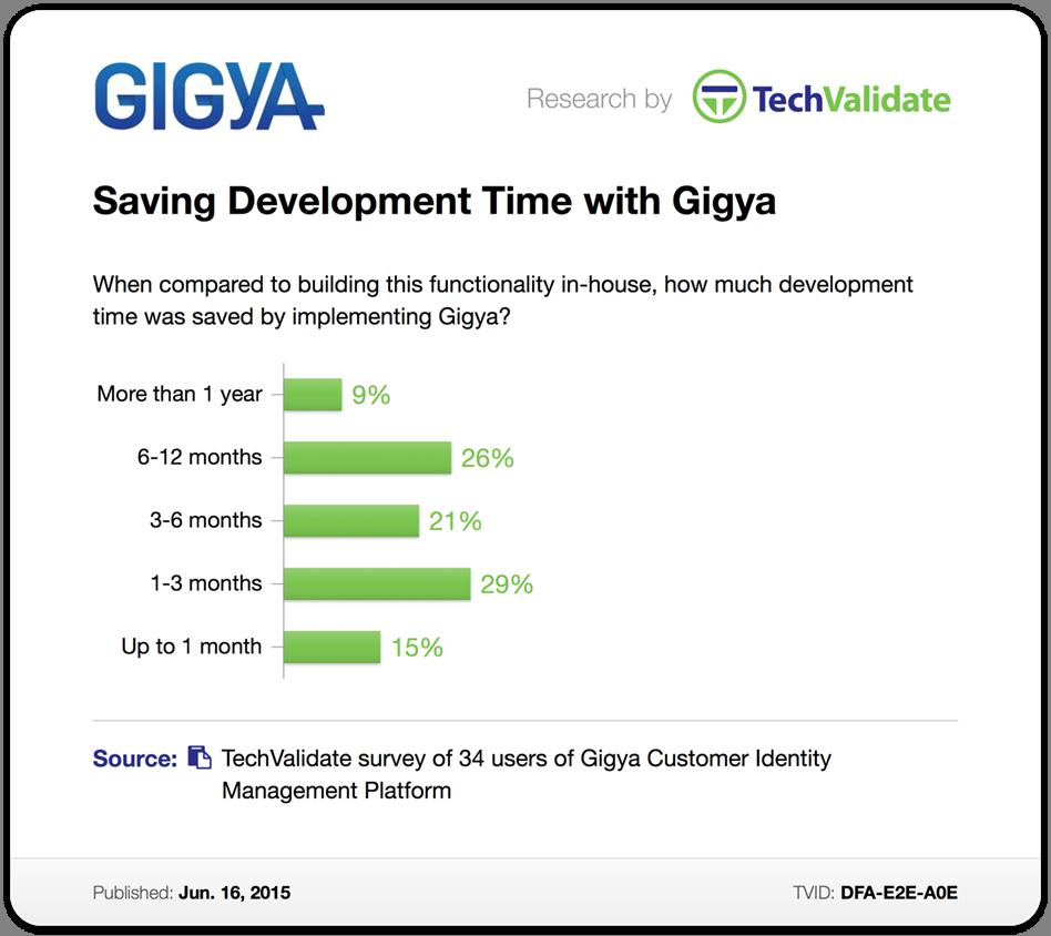 GIGYA_research_image