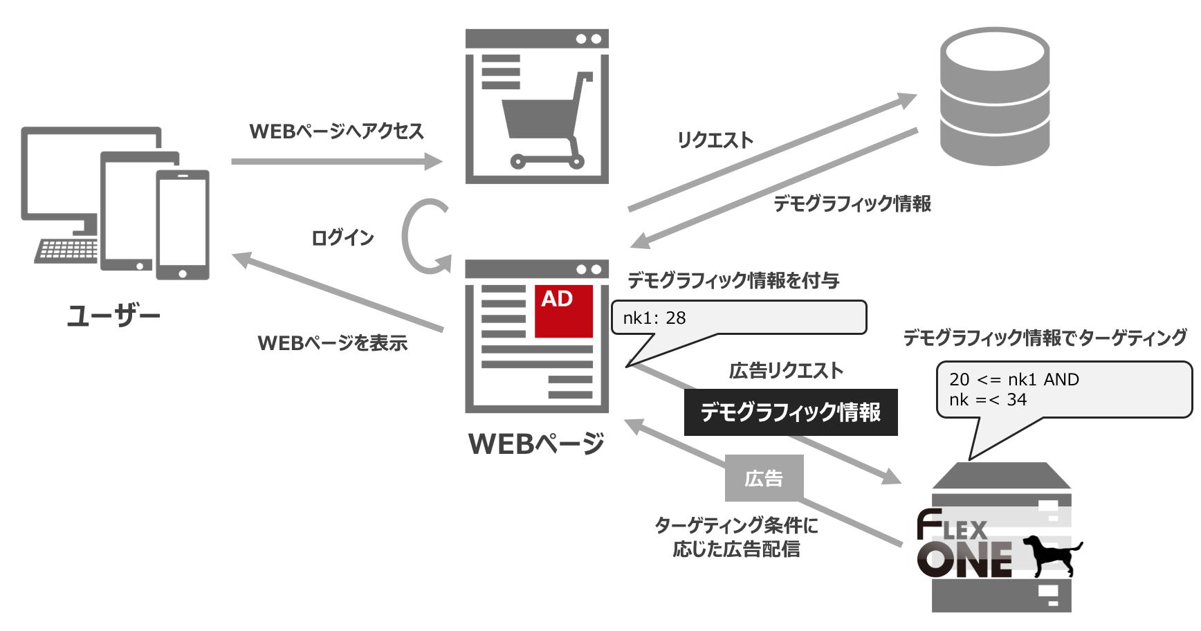 デモグラ情報を利用した広告配信