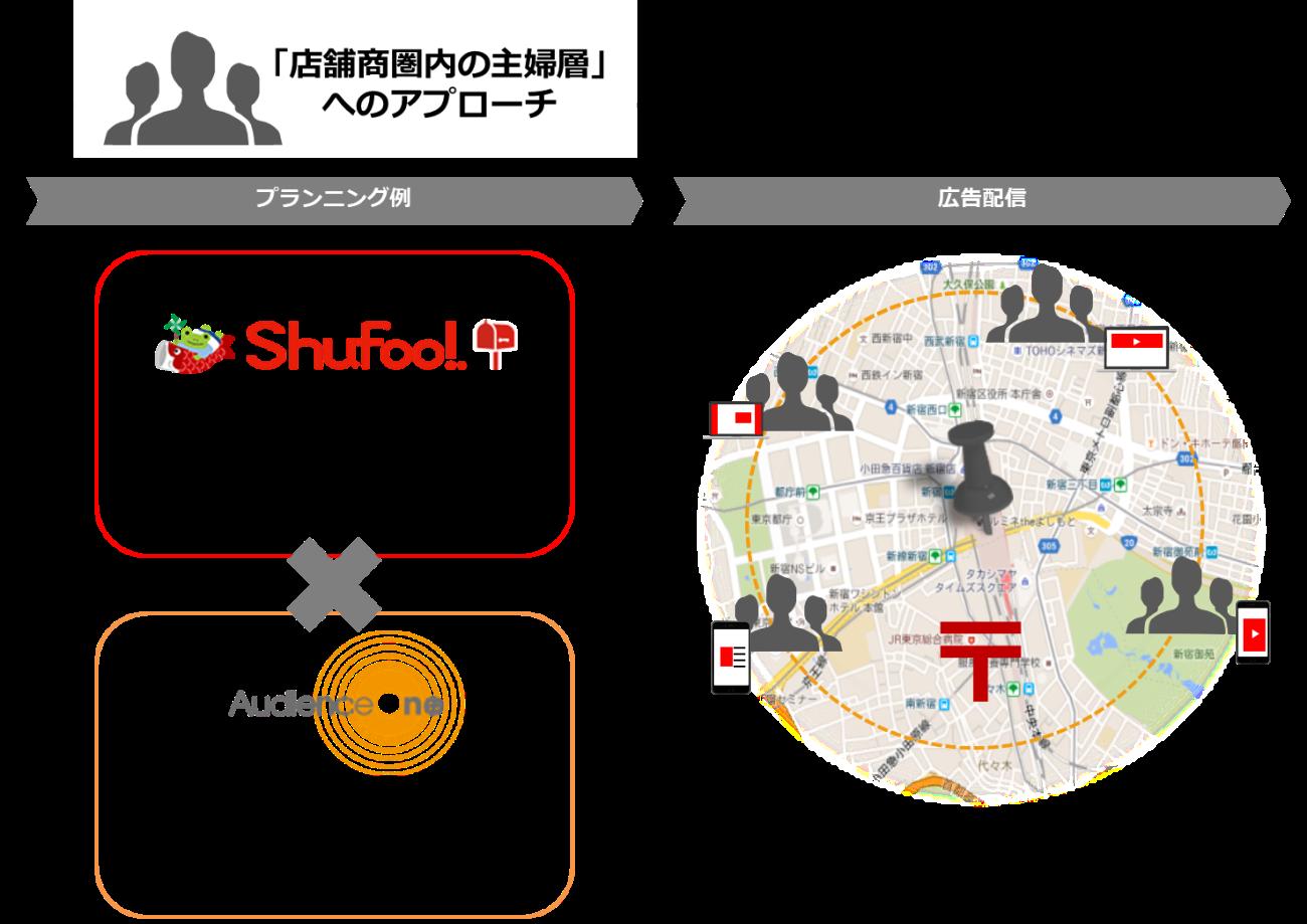 integration-aone-shufoo-image2