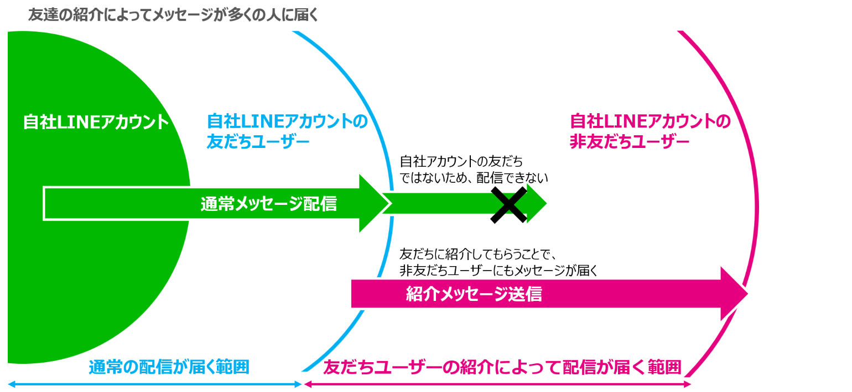 line-friend-campagin-2