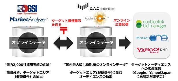 DACのDMP「AudienceOne(R)」と技研商事インターナショナルの商圏分析ツール「MarketAnalyzer(TM)」が連携。