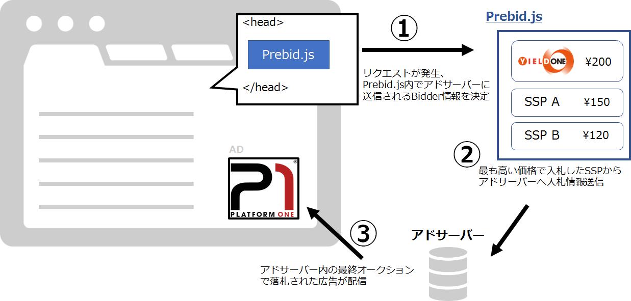 p1-prebidjs-1