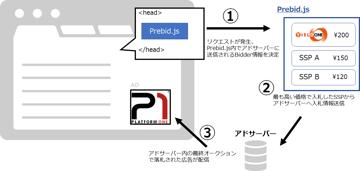 ヘッダー・ビディングソリューション「Prebid.js」と、P1における取り組みをご紹介