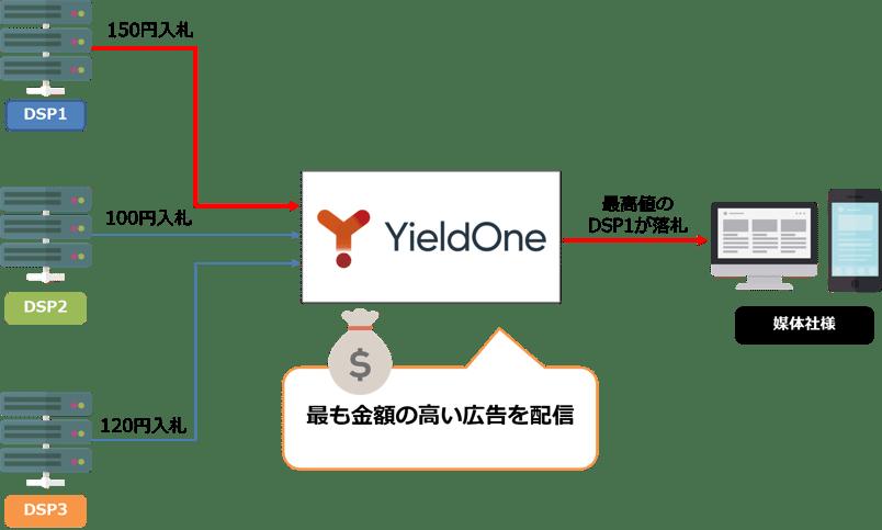 SSP「YieldOne®」の広告枠価値の最大化イメージ