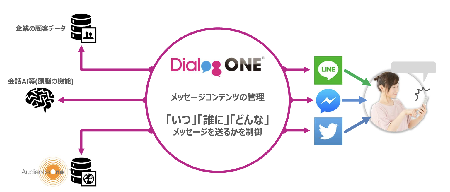 what-is-dialogone-image1