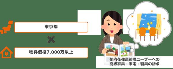 LIFULLHOMES_挿入図4
