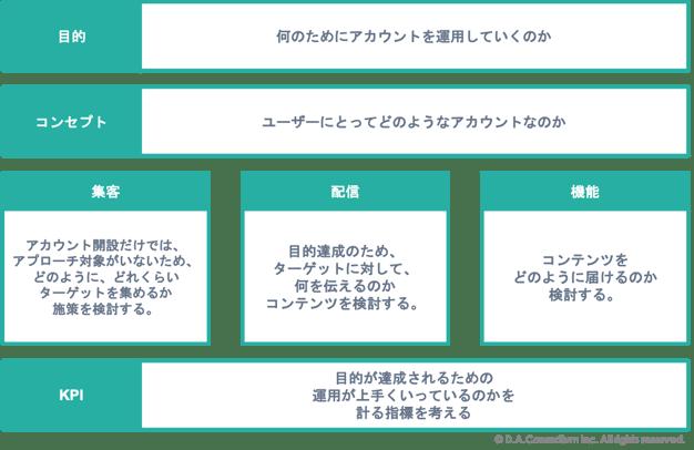 LINEアカウント運用フォーマット図