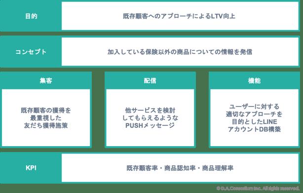 LINEアカウント運用_保険事業者図