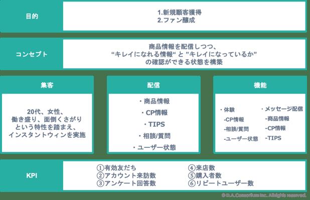 LINEアカウント運用_化粧品事例図