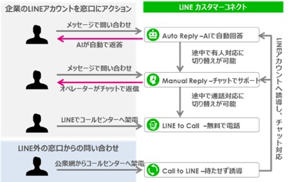 Lineアクション図