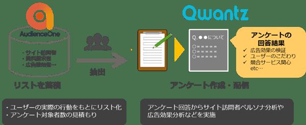 Qwantz_連携リリース_挿入図