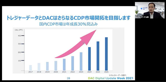 UDW_CDP_5