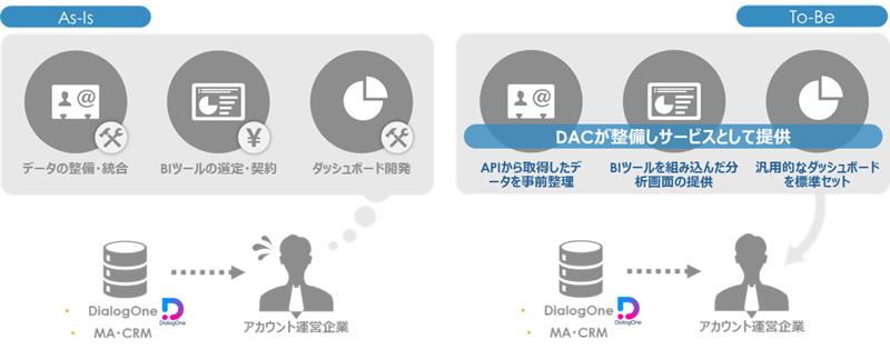 DialogOne® Insightの概要