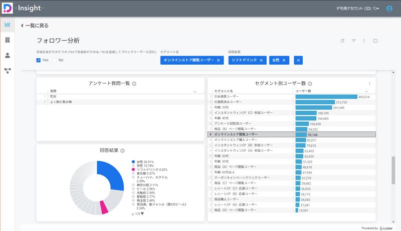 DialogOne® Insight フォロワー分析