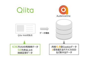 エンジニアに向けて効率的に広告配信を実現!『Qiita』データを活用したターゲティング